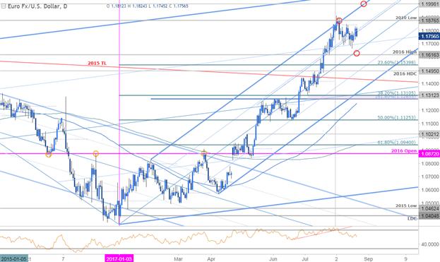 EUR/USD Daily Timeframe