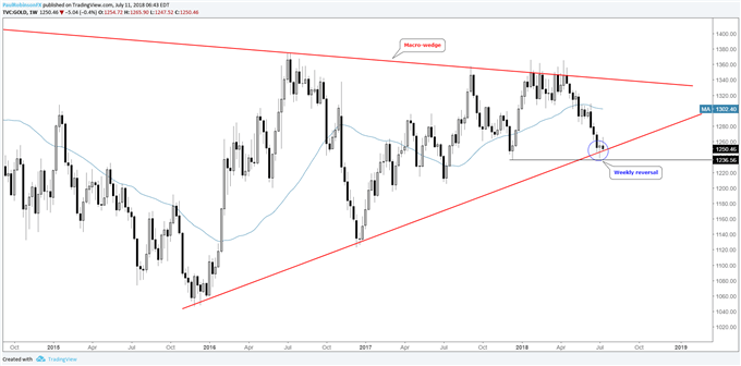 Gold weekly chart with bullish reversal