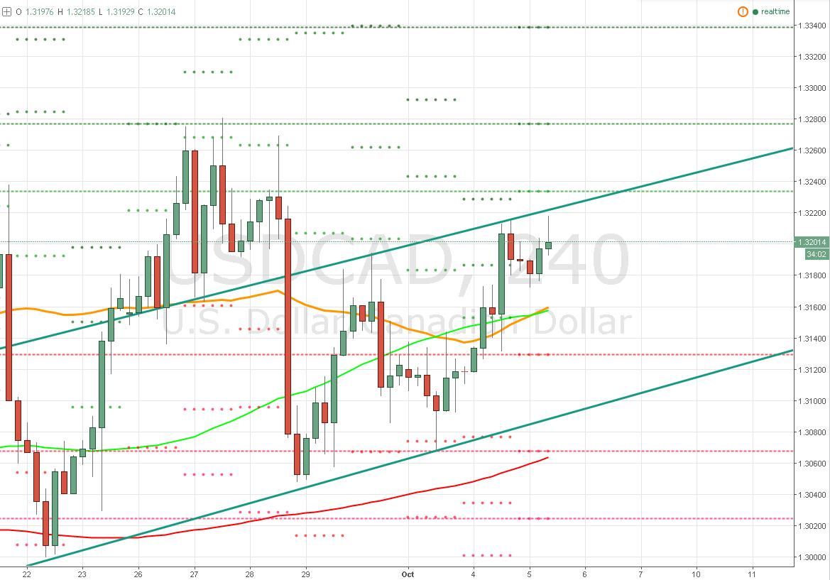 El Dólar / Dólar Canadiense – ¡Expectativas de alta volatilidad!