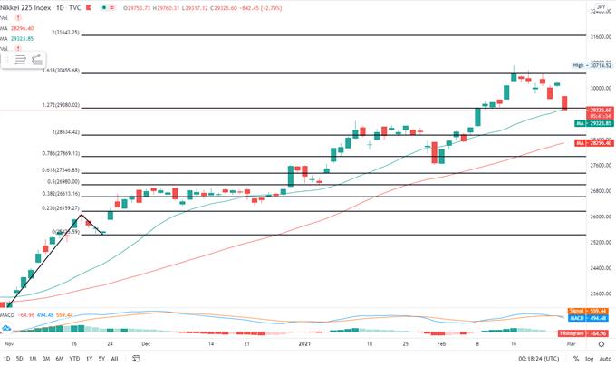 Dow Jones Falls on Rising Yields, ASX 200, Nikkei 225 Tumble