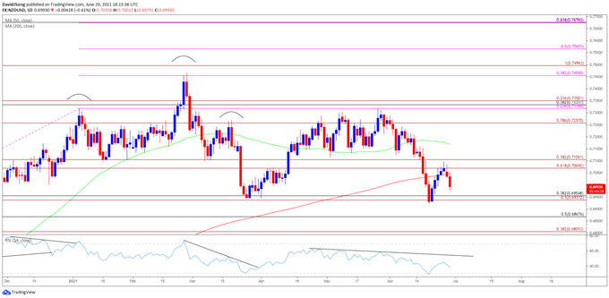 Image of NZD/USD rate daily chart