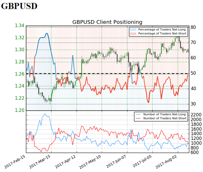 GBP/USD Retail Sentiment