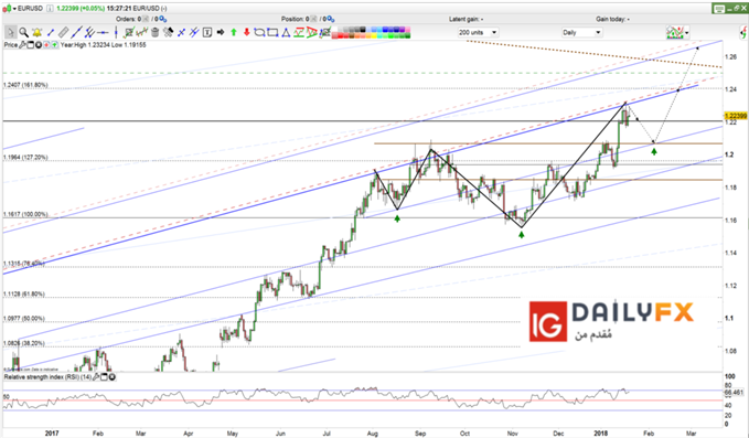 EUR/USD prices forecast daily chart