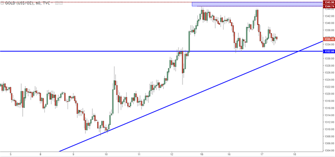 Gold Hourly with Near-Term Support and Resistance Applied