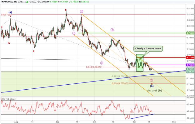AUD/USD Technical Forecast: Searching for a Bottom