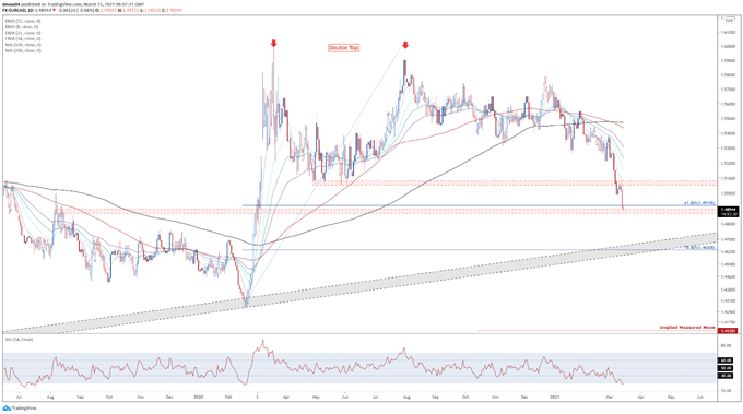 Canadian Dollar Forecast: BoC Tapering Bets to Buoy CAD Against JPY, USD, EUR