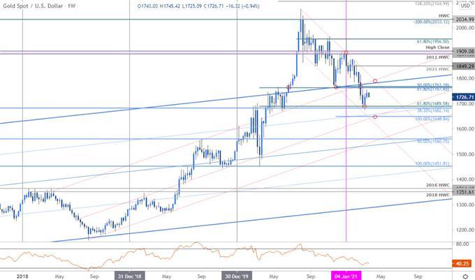 Grafik Harga Emas - XAU / USD Mingguan - GLD Trade Outlook - Perkiraan Teknis GC