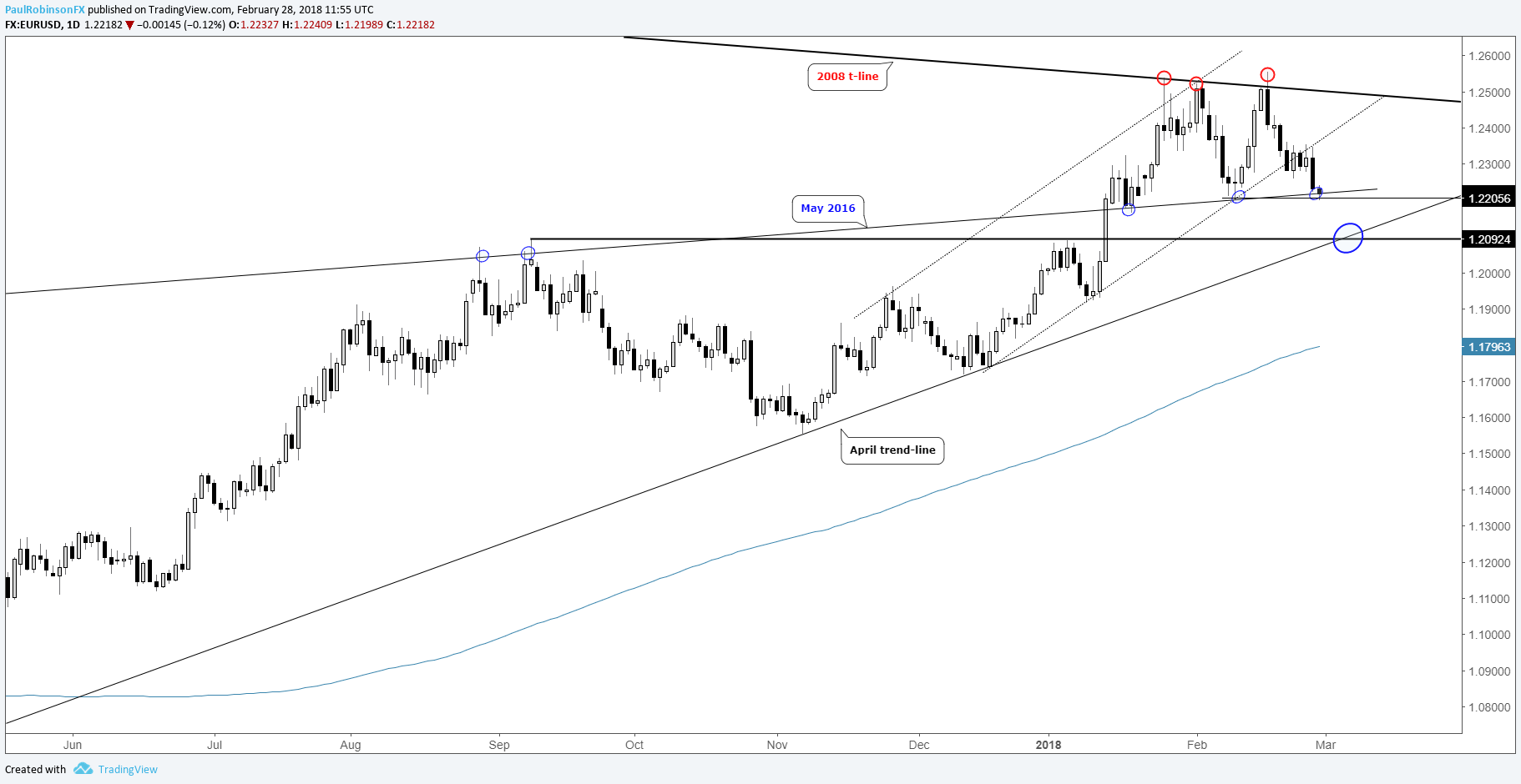 Trading outlook for usd pairs gbpjpy and euro yen cross rates eurusd daily chart at support biocorpaavc Gallery
