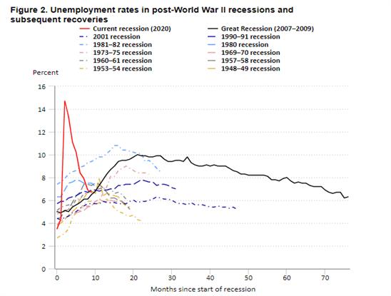 Evolución de la tasa de paro en Estados Unidos tras una recesión.