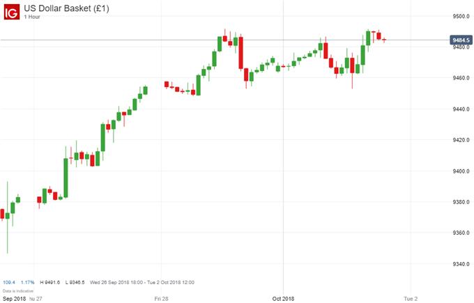 A NAFTA Deal Sends CAD Soaring, USD Less Jubilant
