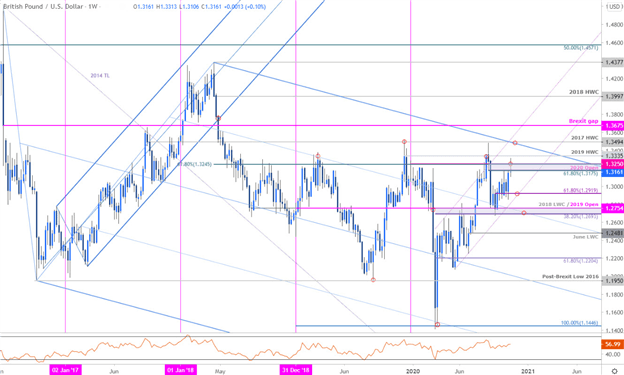 Pound Rally Falters at Resistance- GBP/USD Levels