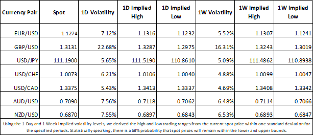 Forex Implied Volatility on USD, EUR, GBP, JPY, CAD, AUD, NZD and CHF currency pairs