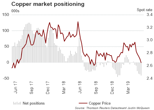 Crude Oil Bulls Exit, Copper and Silver Downtrend Persist - COT Report