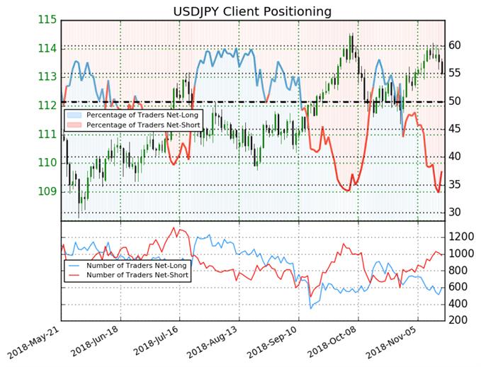 USD/JPY : Le Sentiment continue de suggèrer un potentiel haussier du dollar