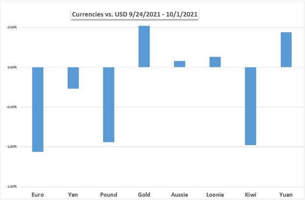 Markets Q4 Outlook: Dow Jones, US Dollar, Gold, Fed, Euro, ECB, Oil, Volatility Returns?