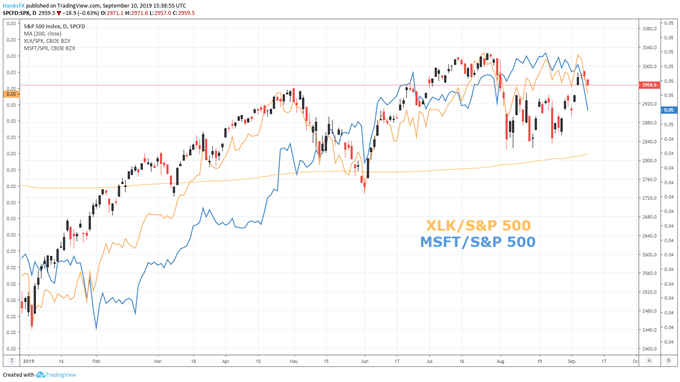 XLK etf and S&P 500 chart