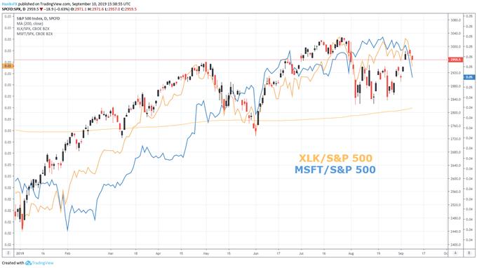 XLK etf و S&P 500 chart