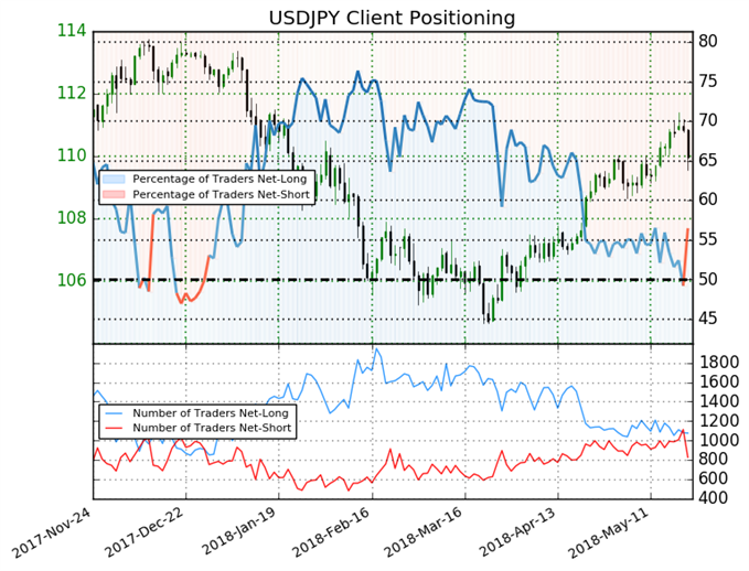 USDJPY: Likely Break Above 110.10  with Bullish Sentiment