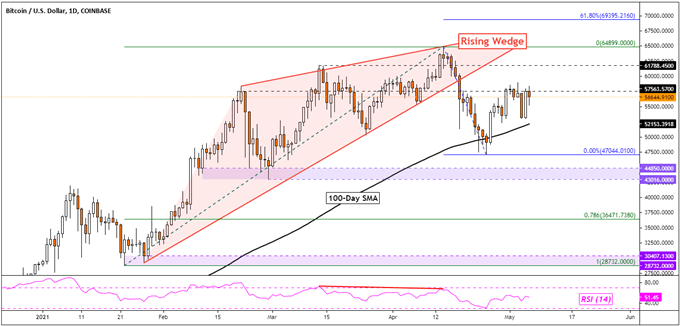 Bitcoin (BTC), Ethereum (ETH), Litecoin (LTC) Analysis: Will Trend Reversal Clues Play Out?