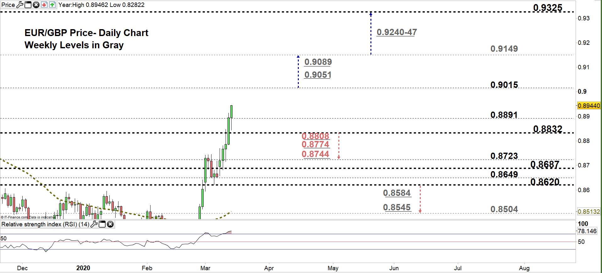 pound to euro forecast