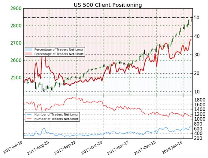 S&P 500 Trend May Reverse Despite Bearish Signal