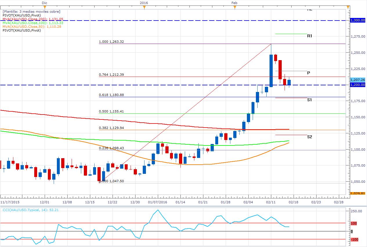 El oro contrae su volatilidad y sigue en punto neutro (Zonas de entrada)