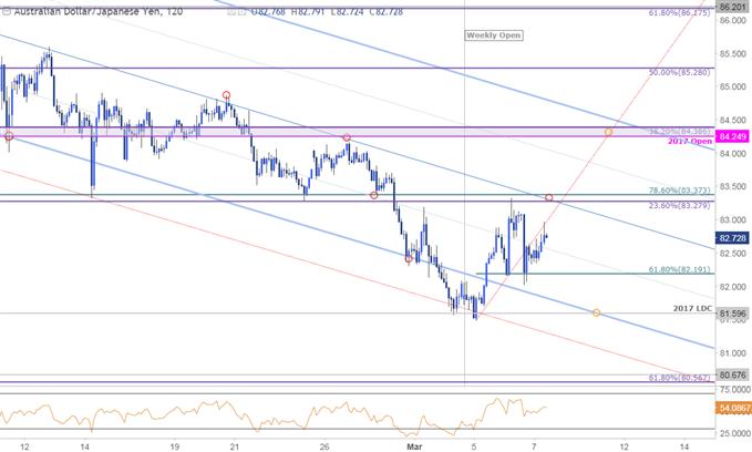 AUD/JPY Price Chart - 120min Timeframe