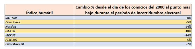 Rendimiento de índices bursátiles en el 2000 durante el período de incertidumbre electoral