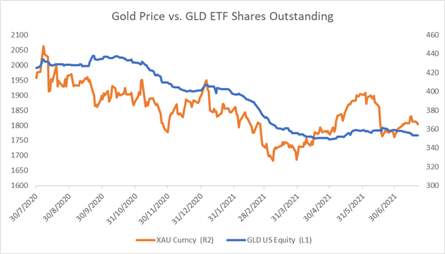 Gold Prices Extend Lower Toward $1,800. Will the ECB Deliver Surprises?