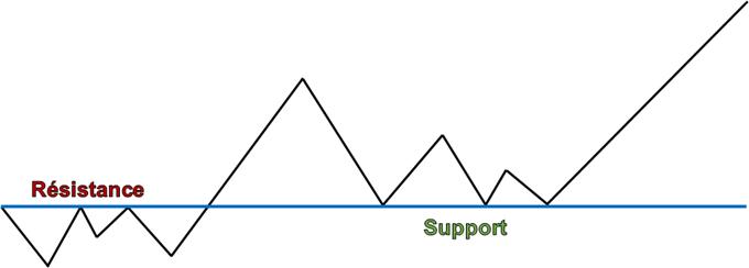 Trader les supports et les résistances
