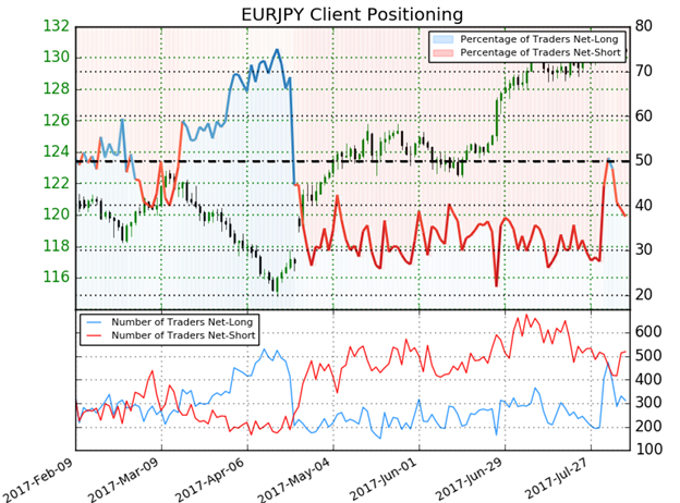 EUR/JPY IG Client Sentiment