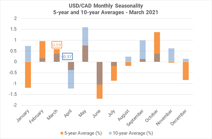 https://a.c-dn.net/b/2fKQPk/monthly-forex-seasonality-march-2021-dollars-mixed-but-gold-stocks-favor-weakness_body_Picture_14.png