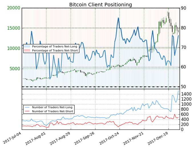 Bearish Trader Sentiment Suggests Bitcoin May Continue to Fall