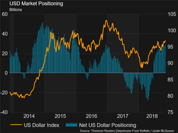 USD Outlook: Signs Growing for a Potential Top Amid Crowded Positioning