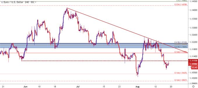 eur usd eur/usd four hour price chart