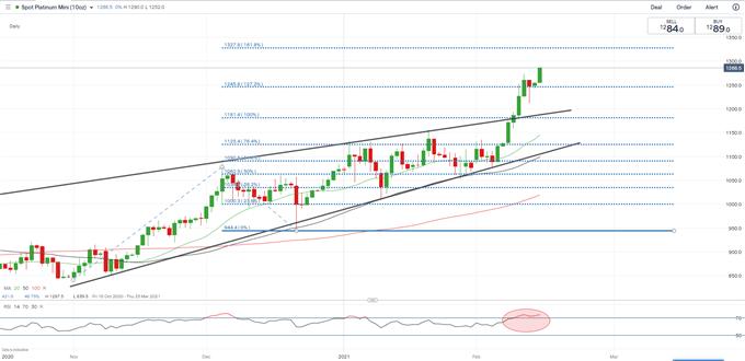 Gold, Platinum Forecast: Will Supply Shortfall Drive Wider Price Divergence?