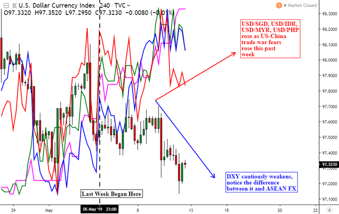 USDSGD, USDMYR, USDIDR, USDPHP at Risk to US-China Trade Anxiety