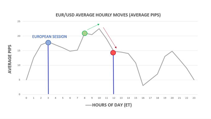 Average hourly moves by hour of day in EUR/USD