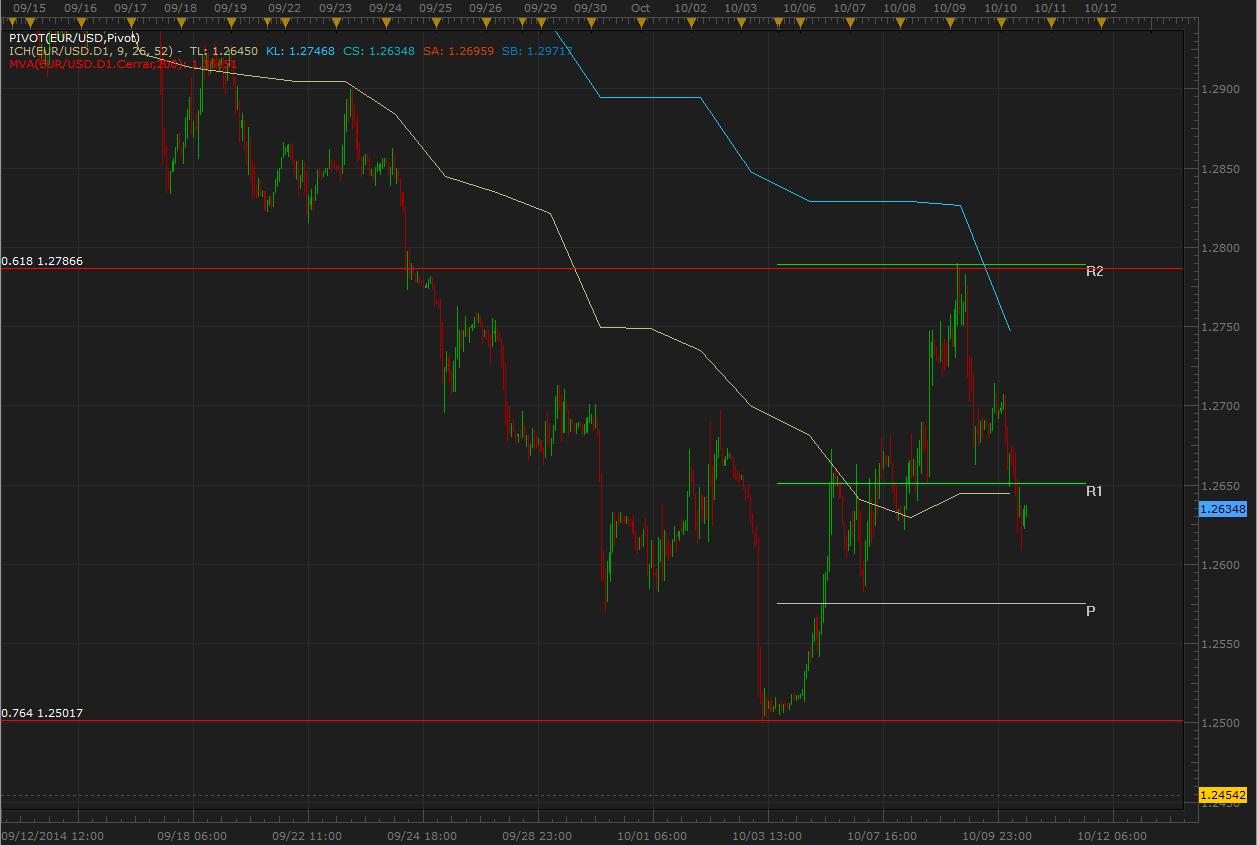 El EUR/USD retoma su sesgo bajista