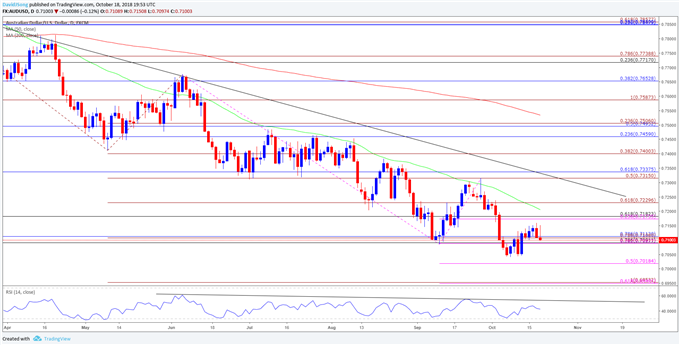 Image of daily chart for audusd
