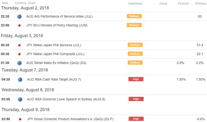 AUD/JPY Economic Calendar