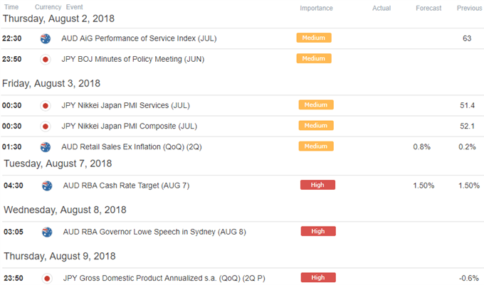 AUD/JPY Ökonomischer Kalender