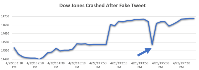 AP tweet crashes Dow Jones. Algorithm Trading Strategy
