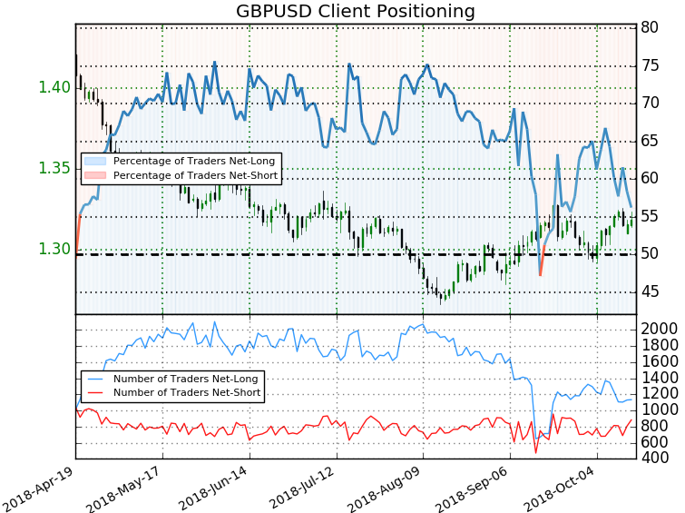 Gbp Usd Trader Sentiment