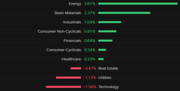 Index best and worst performers