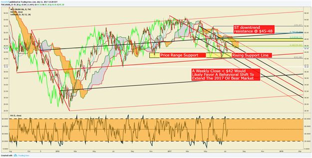 Crude Oil Price Forecast: Watch WTI Price Action Near This Zone