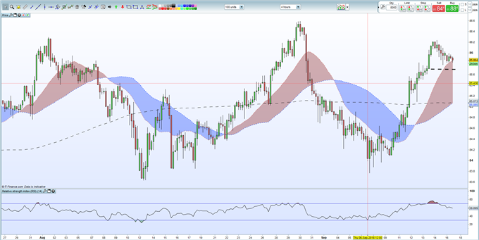 CAD/JPY haussier : un solide support technique