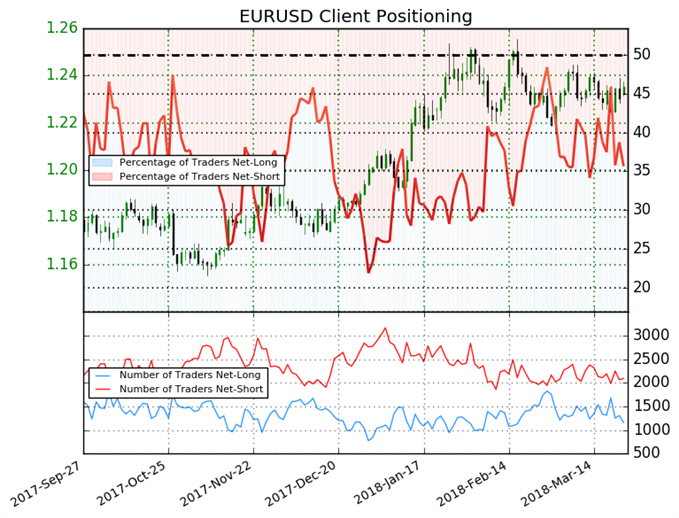 The Number of Euro-Traders Net-Long Falls by 24%