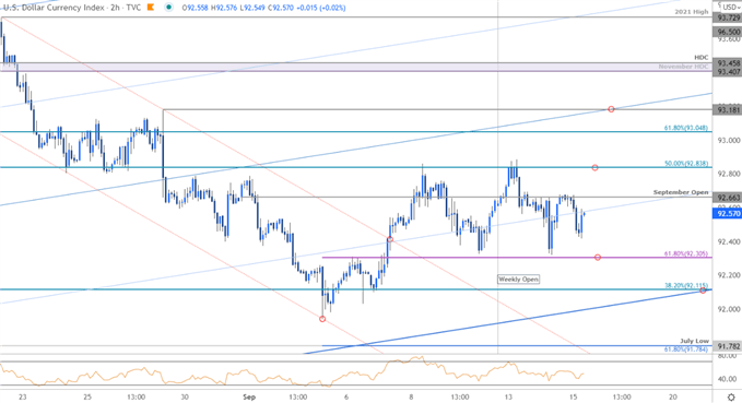 US Dollar Index Price Chart - DXY 120min - USD Trade Outlook - Technical Forecast