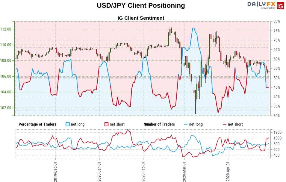 Anese Yen Outlook Usd Jpy April